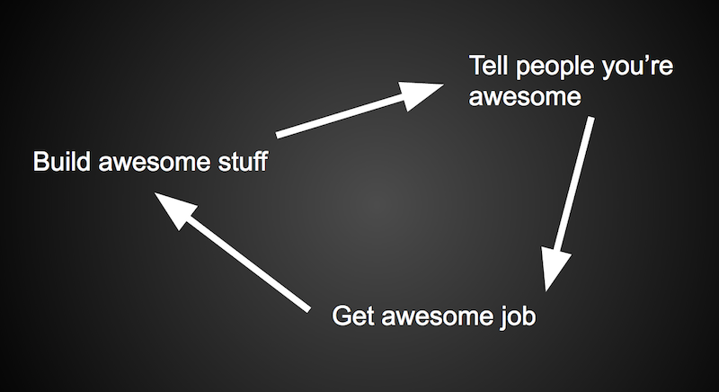 The cycle of awesome